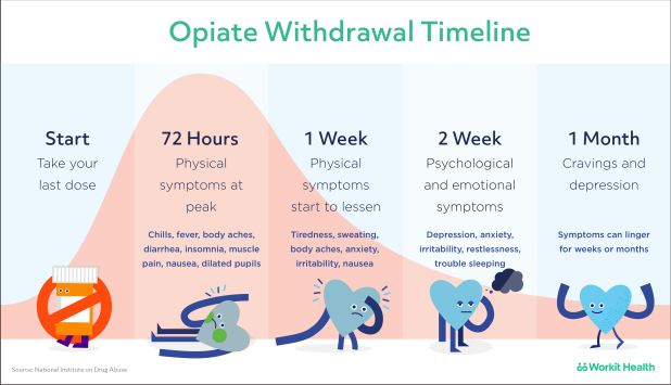 opioid withdawl timeline